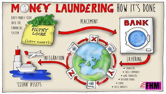 Money Laundering Flow Chart 1